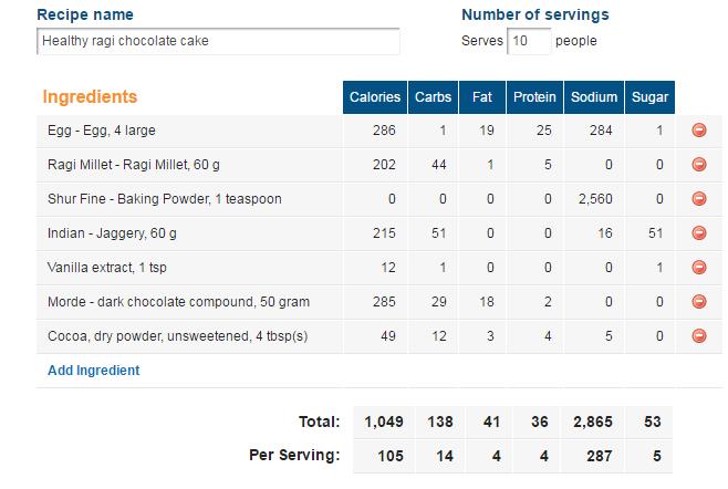 healthy ragi chocolate cake calorie counter